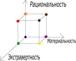 3d-типология, психотипы