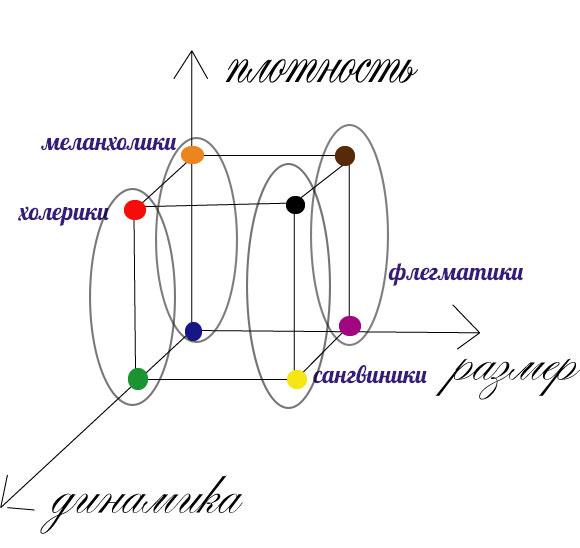 темпераменты и 3d-типология
