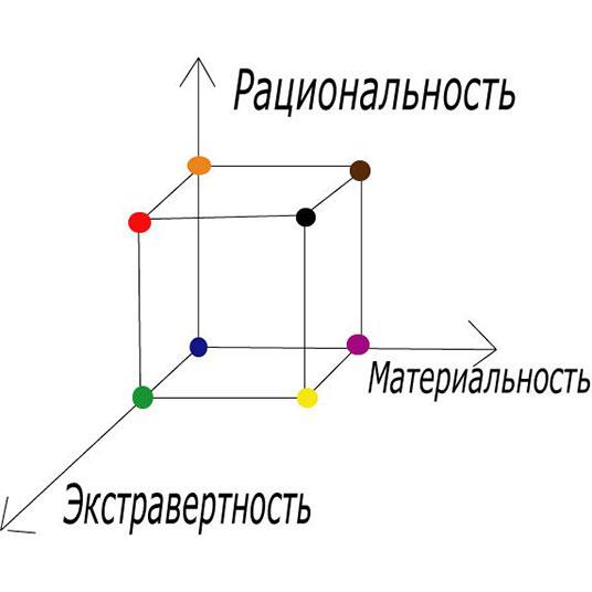 психотипы согласно 3д-типологии